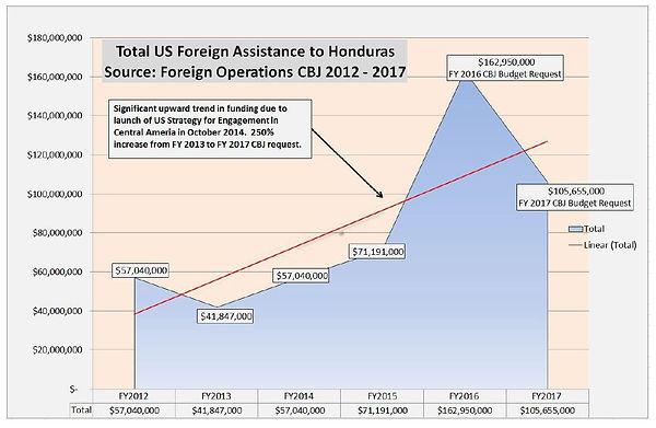 US Foreign Assistance to Honduras.jpg