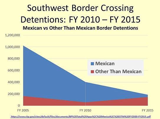 Migration - Mexico vs Central America.JP