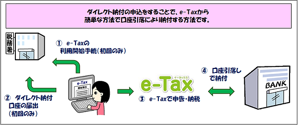 ダイレクト納付【国税】.png