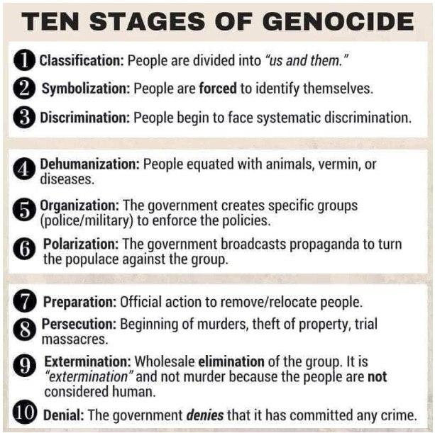 Stages of Genocide.jpg