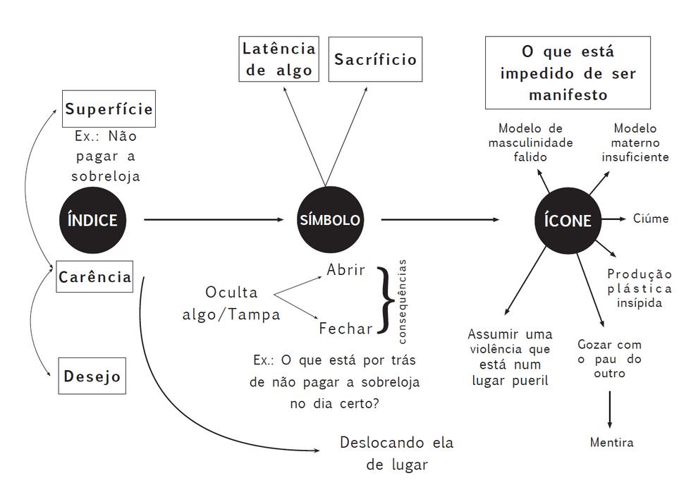Diagrama - Chupeta