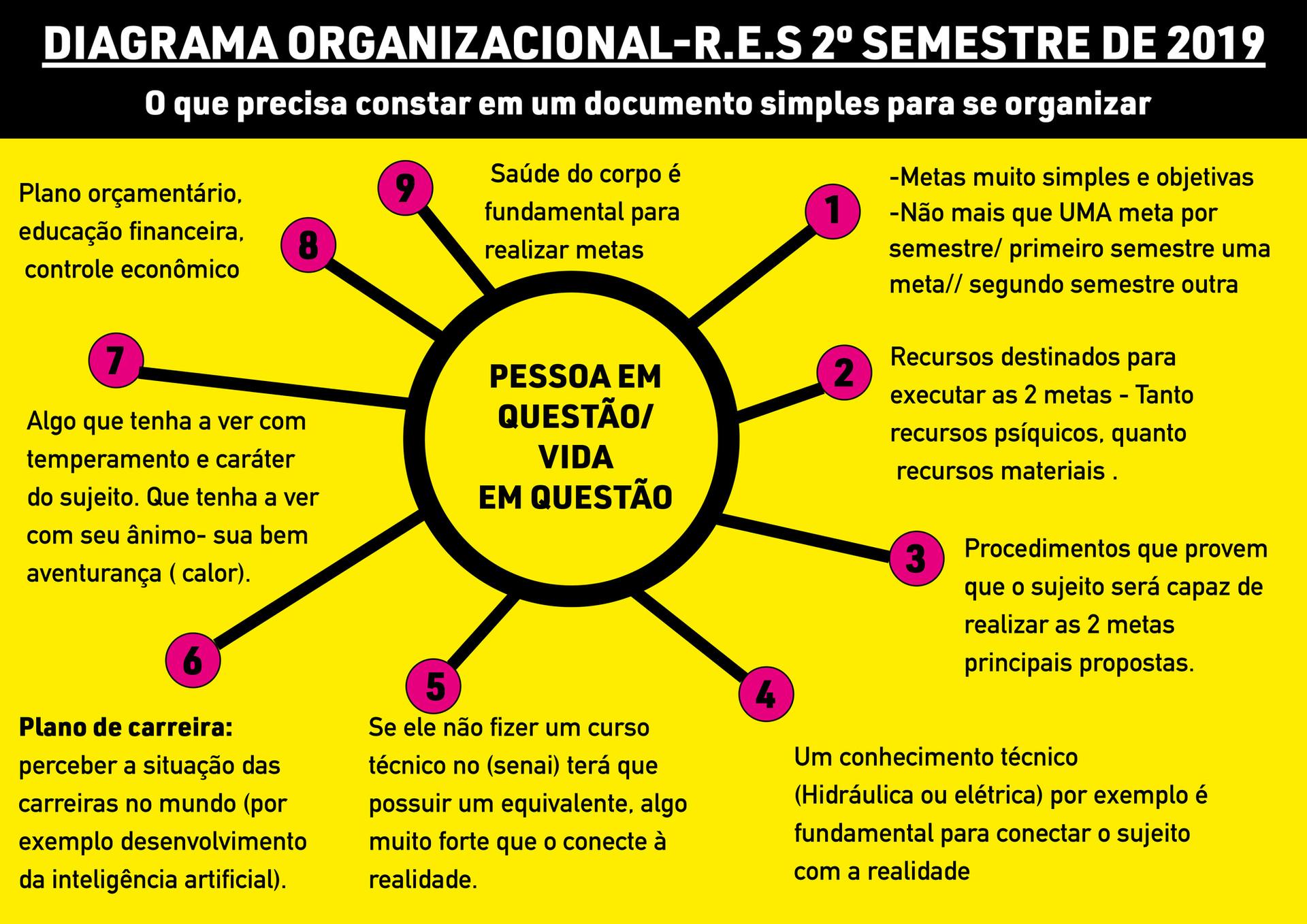 Diagrama organizacional