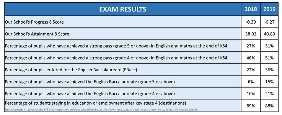 Exam Results.tiff