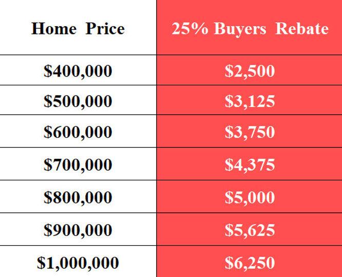 25% Buyer Rebate San Diego LJ Woodard..j