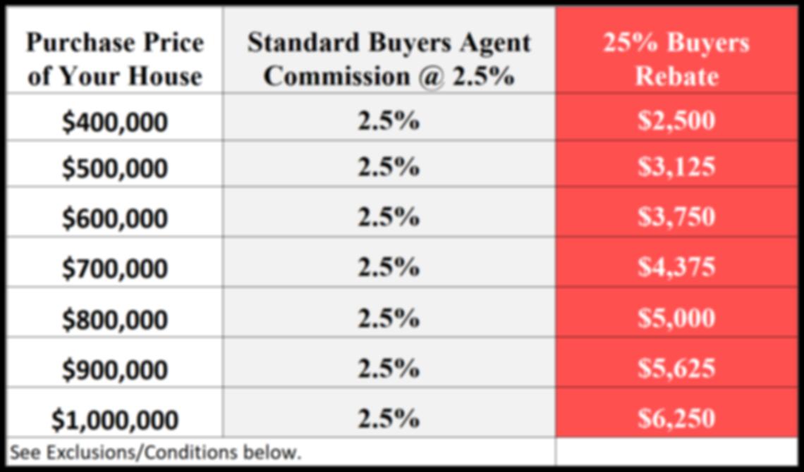 Buyer Rebate San Diego Savings Chart.png