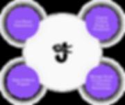 JFS_Services_V3.png