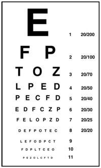 The Infinite Eye Chart