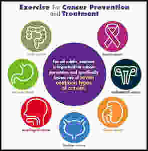 exercise-for-cancer-prevention-and-treatment-iconographic