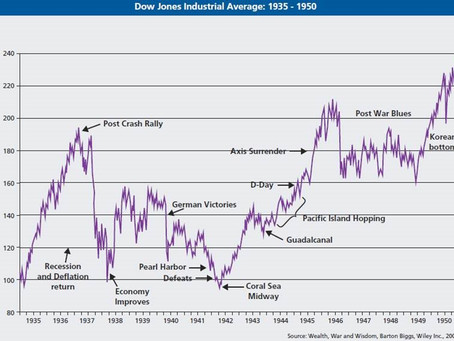 Covid-19 is a world war – why you should look at the market impact this way