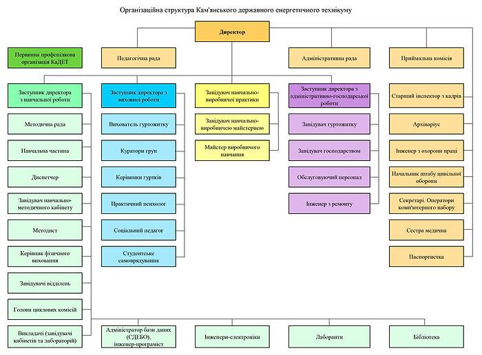 Організаційна структура КаДЕТ(цветное)_2