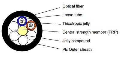 Loose Tube Multimode
