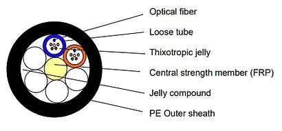 Loose Tube Fiber