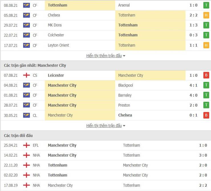 Lịch sử đối đầu Tottenham và Manchester City
