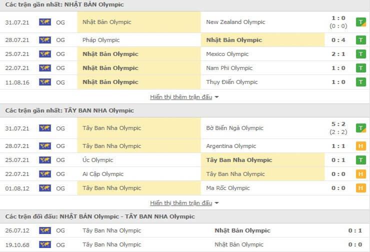 Các trận đấu gần nhất của U23 Nhật Bản và U23 Tây Ban Nha