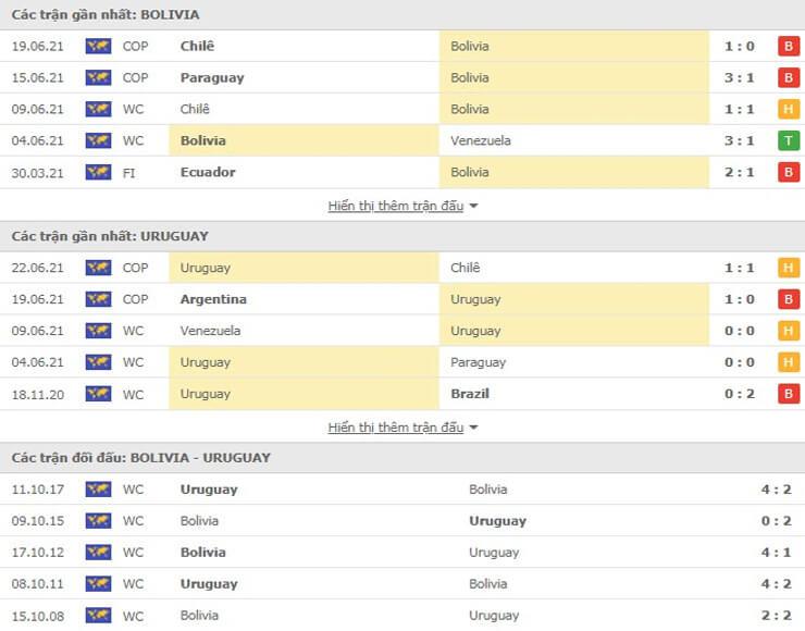 Nhận định kèoCác trận đối đầu gần đây giữa Bolivia và Uruguay Bolivia và Uruguay