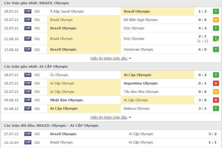 Các trận đối đầu gần đây của U23 Brazil - U23 Ai Cập