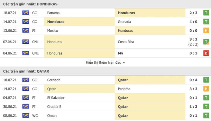 Các trận đối đầu gần đây giữa Honduras và Qatar
