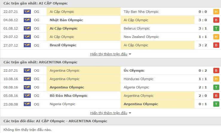 Các trận đối đầu gần đây giữa U23 Ai Cập và U23 Argentina