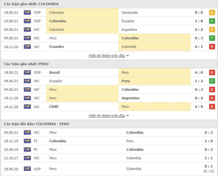 Các trận đối đầu gần nhất giữa Colombia và Peru