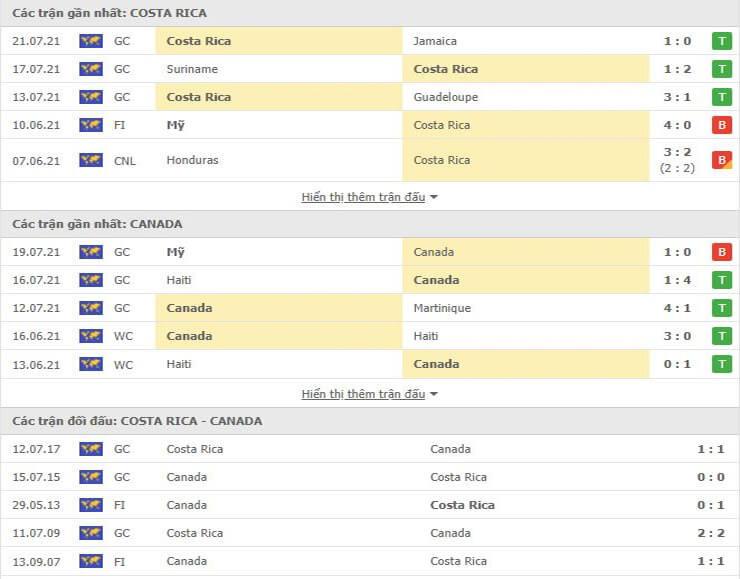 Các trận đối đầu gần đây giữa Costa Rica vs Canada