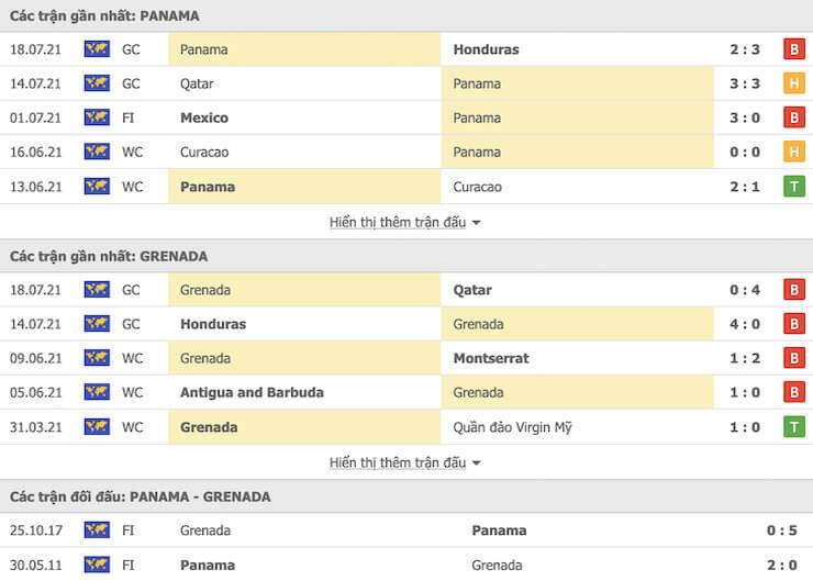 Các trận đối đầu gần đây Panama vs Grenada
