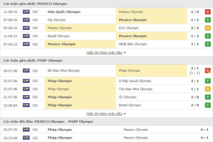 Các trận đối đầu gần đây giữa U23 Mexico vs U23 Pháp Olympic 2020