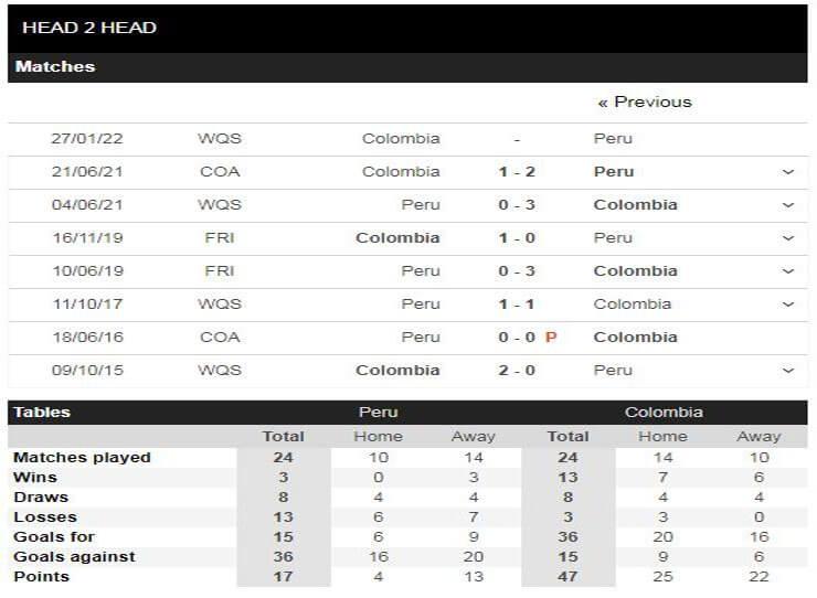 Các trận đối đầu gần đây giữa Colombia vs Peru