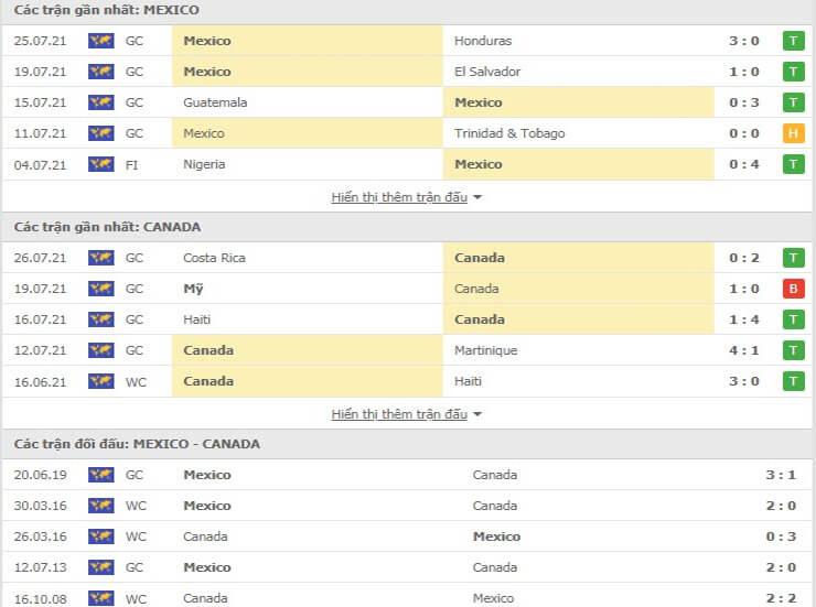 Các trận đấu gần nhất giữa Mexico và Canada