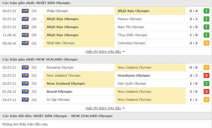 Các trận gần nhất của U23 Nhật Bản và U23 New Zealand