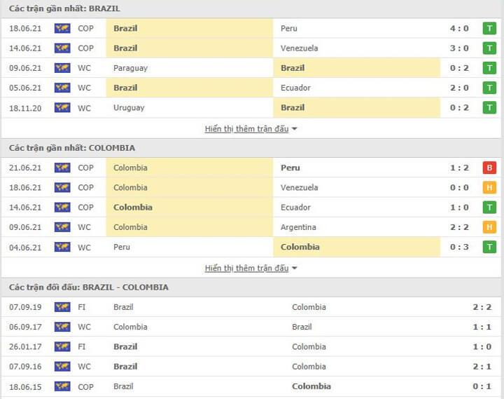 Các trận đối đầu gần nhất giữa Colombia với Brazil