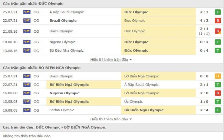 Các trận đấu gần nhất U23 Đức vs U23 Bờ Biển Ngà