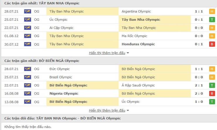 Các trận gần nhất U23 Tây Ban Nha và U23 Bờ Biển Ngà