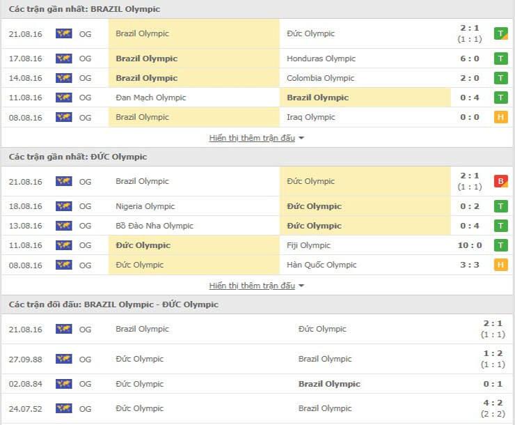 Các trận đối đầu gần đây giữa U23 Brazil vs U23 Đức