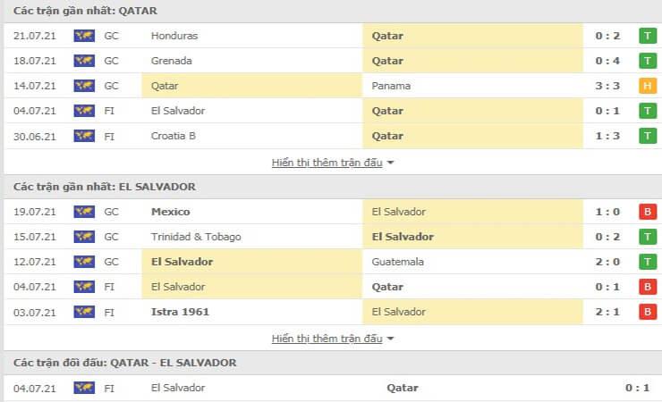 Những trận đối đầu gần đây giữa Qatar và El Salvador
