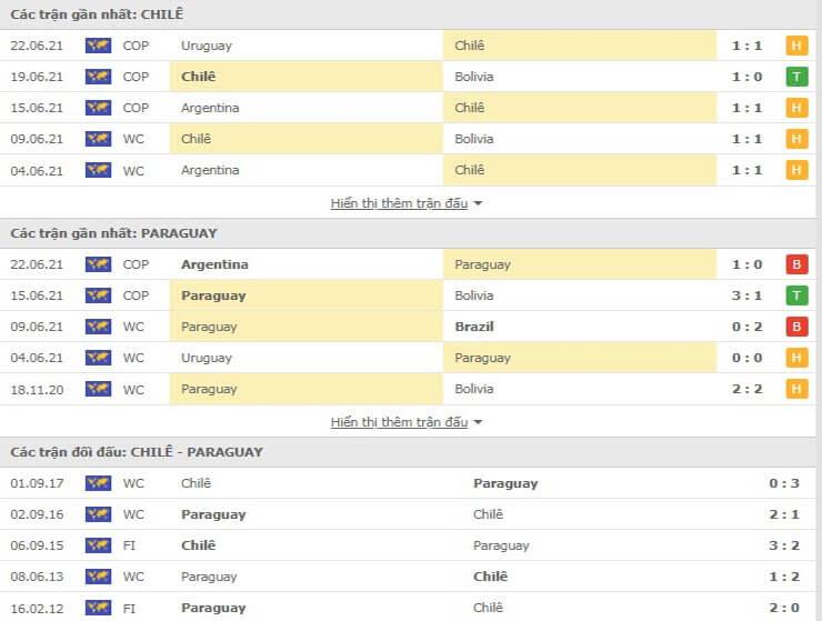 Các trận đối đầu gần đây giữa Chile và Paraguay