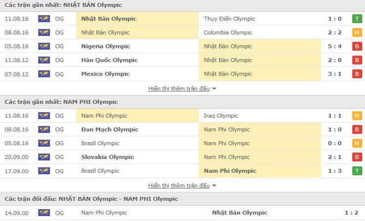 Những trận đối đầu gần đây giữa U23 Nhật Bản vs U23 Nam Phi
