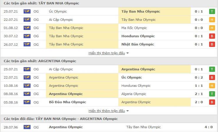 Các trận gần nhất của U23 Tây Ban Nha và U23 Argentina