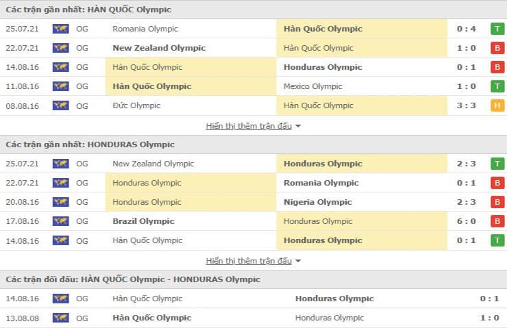 Các trận đối đầu gần đây giữa U23 Hàn Quốc và U23 Honduras