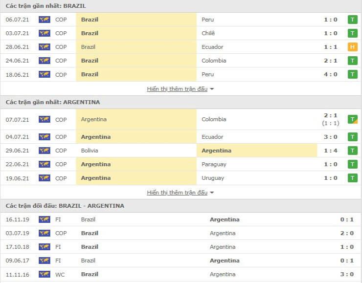 Các trận đối đầu gần đây giữa Argentina với Brazil