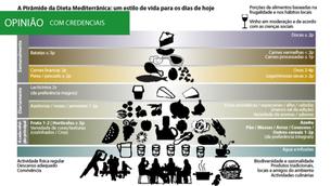 Alimentação Mediterrânica – características alimentares e nutricionais