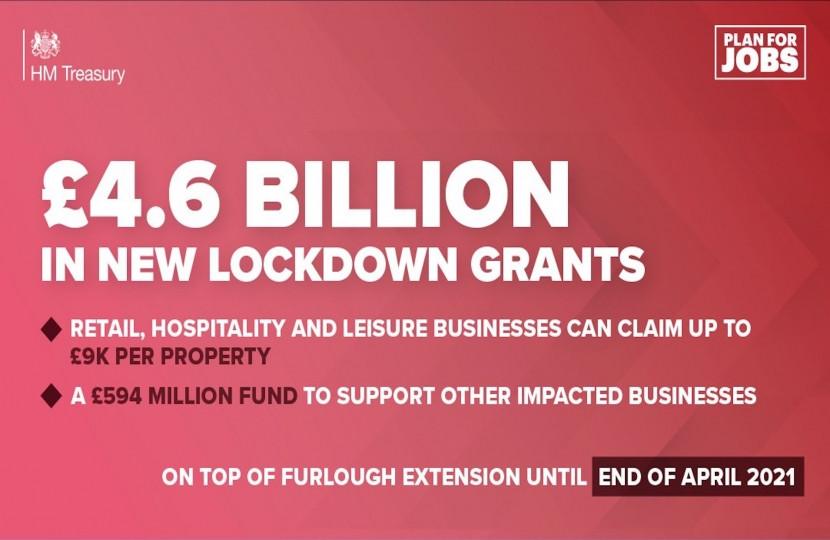 £4.6 billion in new lockdown grants - Dean Russell MP Watford
