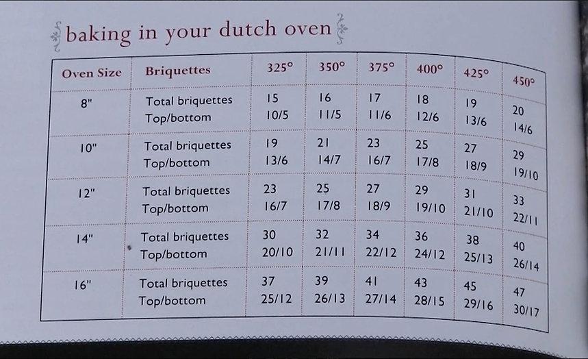 dutch oven chart