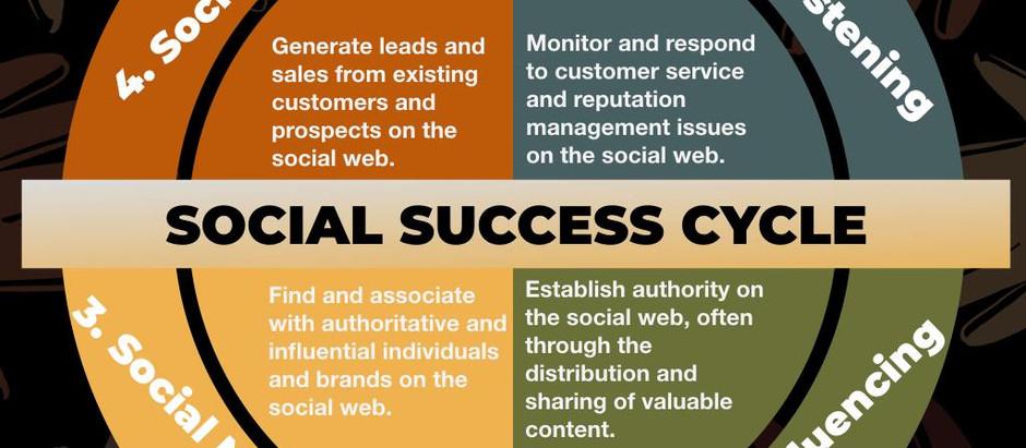 Social Success Cycle