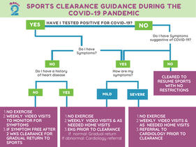COVID-19 & Sports: What are we doing for sports clearance?