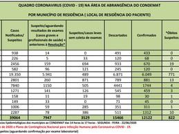 Alto Tietê ultrapassa 8,1 mil curados e taxa de letalidade fica abaixo de 9%