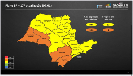 Região permanece na fase amarela, mas alerta para aumento de internações
