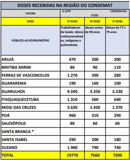 Vacinas para segunda dose de trabalhadores da saúde e idosos chega à região