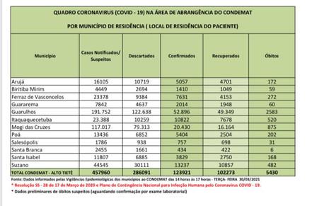 Região contabiliza mais de 2.800 novos casos em 24 horas