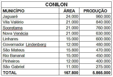 07 principais produtores conilon.jpg