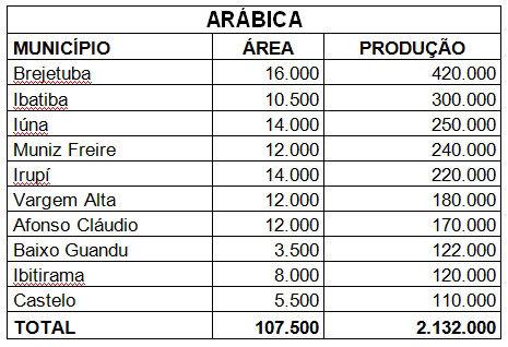 08 principais produtores arabica.jpg